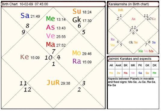 Consciousness In A Horoscope By Rohini Ranjan