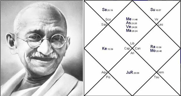 The Horoscope of Mahatma Gandhi by Dean Dominic DeLucia