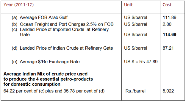 All Obfuscating Petro Pricing Policy in India: Story of a Mare's