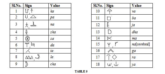 A New Light on the decipherment of Indus-Saraswati Script by Rajat K Pal